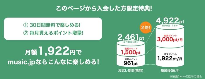 music.jpの料金